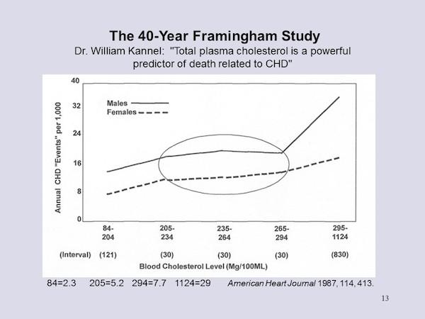 4 - Framingham Study 1
