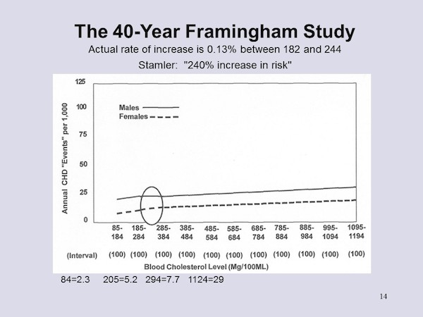 5 - Framingham Study Revised